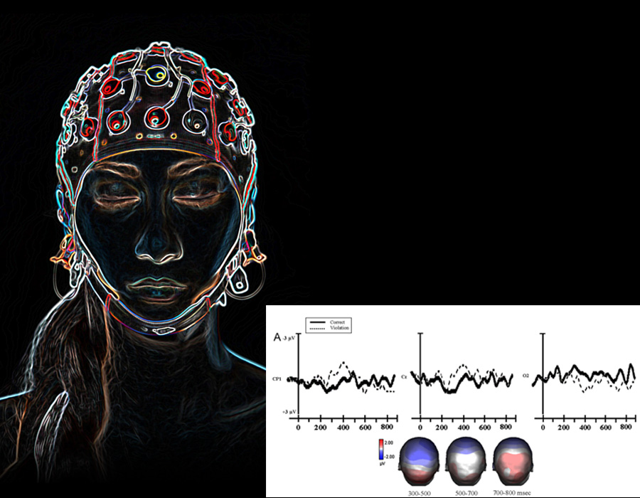 Electroencephalogram (EEG) methods are used to study brain responses to various language tasks.