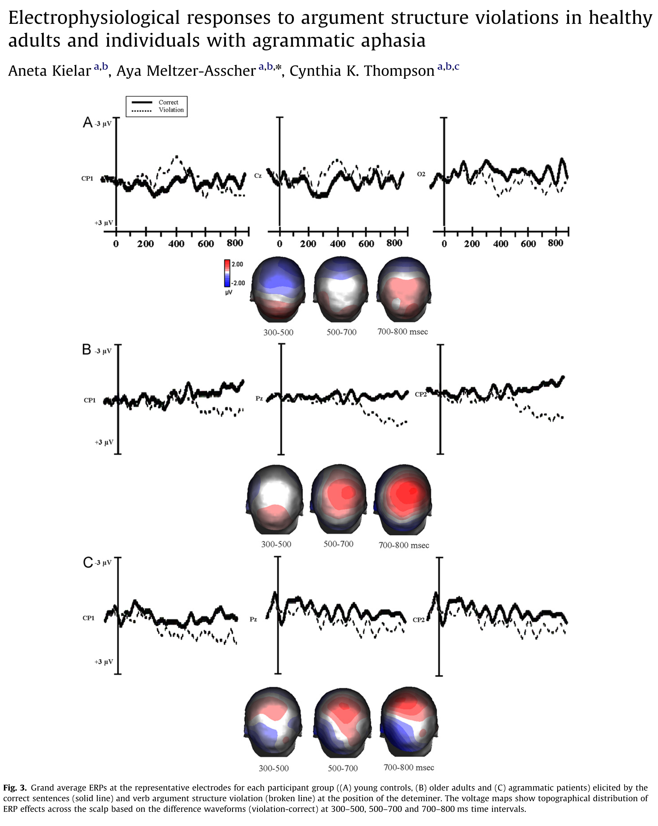 Electrophysiological responses to argument structure violations